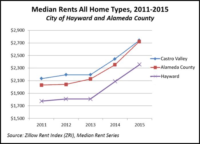 Rents-Hayward
